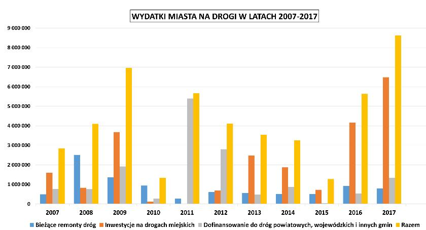 Ile Jarosław wydał na drogi przez ostatnie przez ostatnie 10 lat?