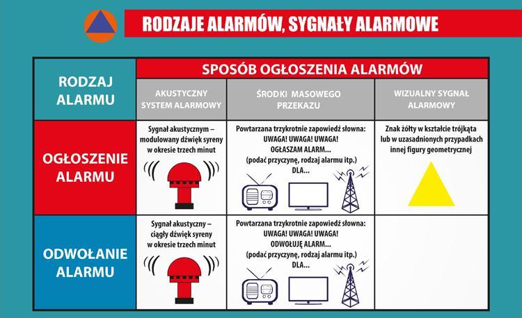 Wiadomości, Odezwą syreny alarmowe - zdjęcie, fotografia