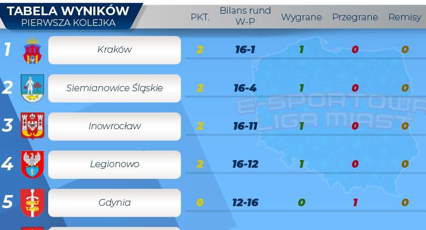 e-sport, Chemik Inowrocław reprezentuje miasto Sporcie - zdjęcie, fotografia