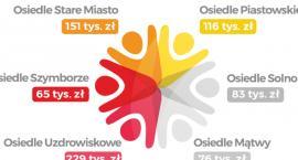 Rusza druga edycja Inowrocławskiego Budżetu Obywatelskiego