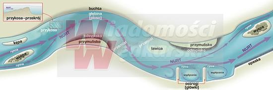 Jak łowić ryby - techniki , Anatomia rzeki Rzeka tajemnic - zdjęcie, fotografia