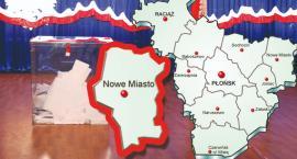 W gminie Nowe Miasto PiS - 63,26 %; KE - 26,18 %