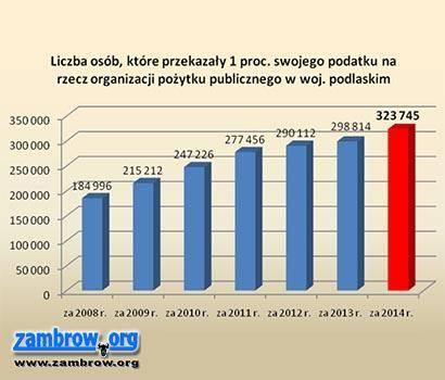 1% podatku, Blisko przekazali zambrowianie rzecz Organizacji Pożytku Publicznego - zdjęcie, fotografia
