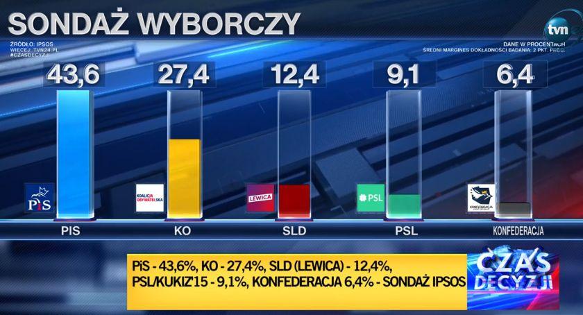 wybory parlamentarne, Sondażowe wyniki wyborów Sejmu Senatu - zdjęcie, fotografia