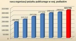 Blisko 423 tys. zł przekazali zambrowianie na rzecz Organizacji Pożytku Publicznego