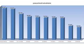 Zakład Karny w Grądach-Woniecku z najwyższym wskaźnikiem zatrudnienia skazanych