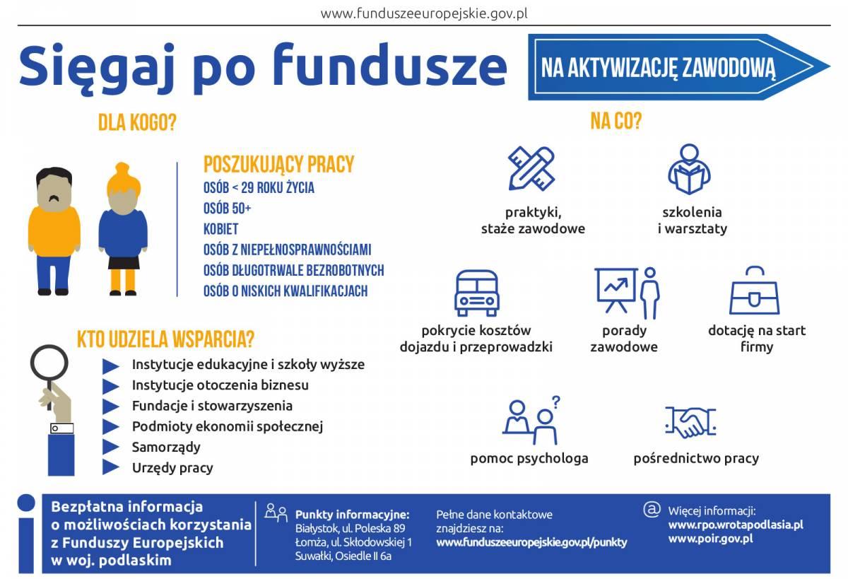 Fundusze Europejskie, Zawodowo aktywni - zdjęcie, fotografia