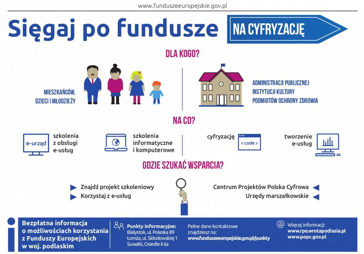 Fundusze Europejskie, Cyfryzacja urzędzie lekarza - zdjęcie, fotografia