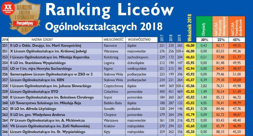 Szkoły - edukacja, Ranking szkół średnich według Perspektyw - zdjęcie, fotografia