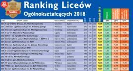 Ranking szkół średnich według