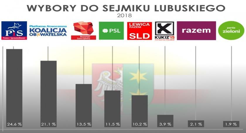News, Bezpartyjni trzecią siłą polityczną Lubuskiem! Kolejny sensacyjny sondaż IBRiS - zdjęcie, fotografia