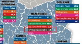 MWS z ponad 5 proc. poparciem w wyborach do Sejmiku [SONDAŻ IBRiS]