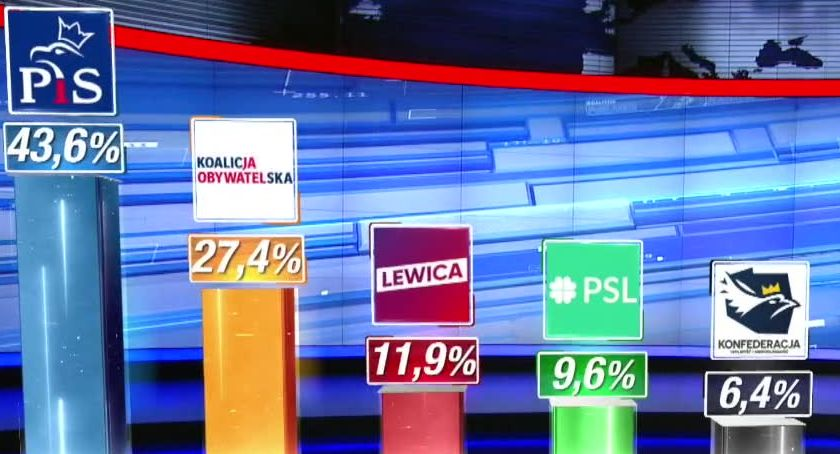 Ludzie, Ipsos wygrywa wybory parlamentarne poparciem wyborców Sześć partii Sejmie mandatami - zdjęcie, fotografia