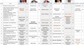 Wybory samorządowe w Sejnach