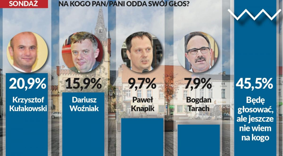Wybory Samorządowe 2018, Dziś debata kandydatami burmistrza Transmisja żywo sondaż przedwyborczy! - zdjęcie, fotografia