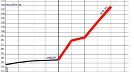 Dług będziemy spłacać do 2041 r.