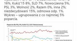 Wysokie poparcie dla PiS, PSL poza Sejmem. Sondaż CBOS