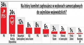 Zaskakujące wyniki sondażu: Bezpartyjni Samorządowcy trzecią siłą w sejmikach wojewódzkich