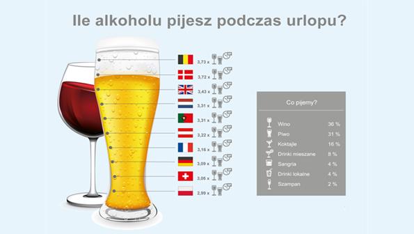 Aktualności_, Belgowie wakacjach piją najwięcej które miejsce Polaków - zdjęcie, fotografia