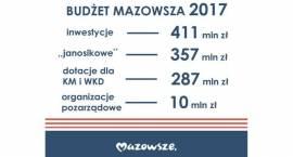 Budżet województwa mazowieckiego 2017