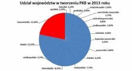 Ogromna siła Mazowsza. Mazowsze liderem PKB w Polsce