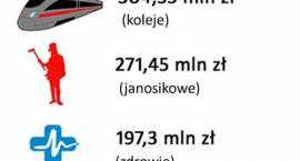 Budżet województwa mazowieckiego na 2015 rok