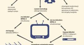 Naziemna telewizja na Mazowszu: start 19. marca 2013 roku. Bądź gotowy na odbiór cyfrowy!