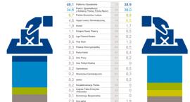 Zachowania i preferencje wyborcze Polaków w marcu 2015