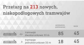 Nowe tramwaje dla stolicy