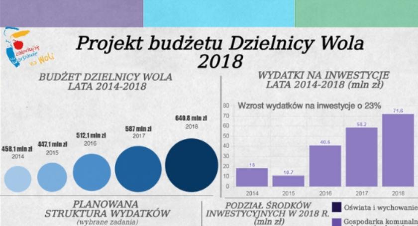 Inwestycje, Rekordowy budżet dzielnicy - zdjęcie, fotografia