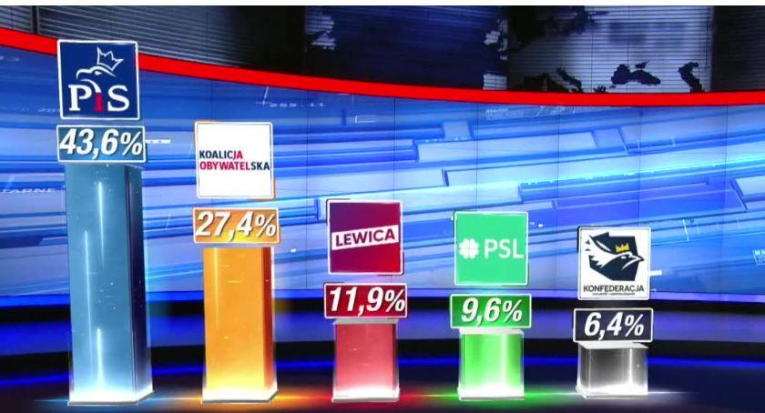 Polityka, Ipsos wygrywa wybory parlamentarne poparciem wyborców Sześć partii Sejmie mandatami - zdjęcie, fotografia