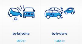 Kierowcy BMW deklarują najmniej szkód z OC
