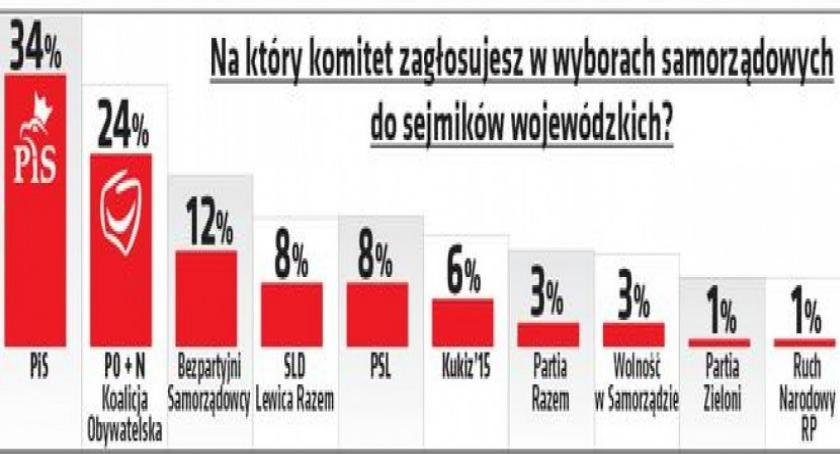 Wybory samorządowe 2018, Najnowszy sondaż Pollster Koalicjantem zwycięzców zostaną Bezpartyjni - zdjęcie, fotografia