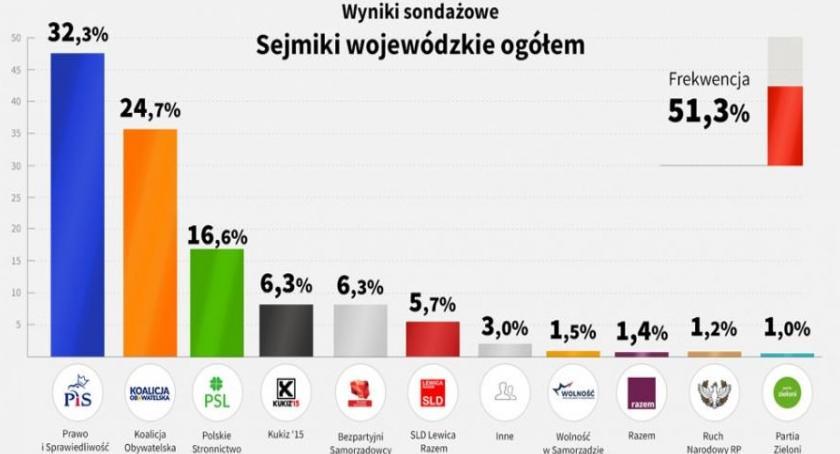 Wybory samorządowe 2018, Wybory samorządowe Zwycięstwo jednak koalicji obejdzie - zdjęcie, fotografia