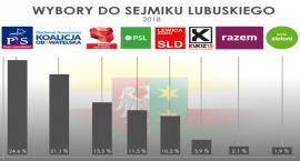 Bezpartyjni trzecią siłą polityczną w Lubuskiem! Kolejny sensacyjny sondaż od IBRiS.