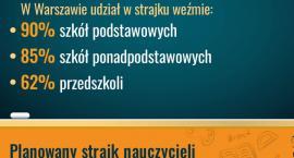Warszawa przygotowuje się na strajk nauczycieli. Oświatowy kryzys coraz bliżej