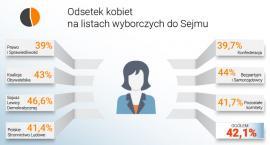 Coraz mniej kobiet startuje w wyborach do Sejmu