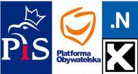 PiS pokonał PO w Warszawie – wybory parlamentarne 2015