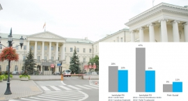 Preferencje wyborcze mieszkańców Warszawy (wrzesień 2016)