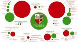 Mapa wydatków gminy żabia Wola już dostępna!