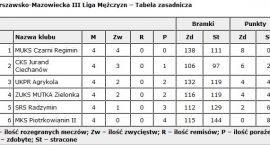 Jurand przegrał pierwszy mecz w sezonie. W niedzielę derby powiatu!