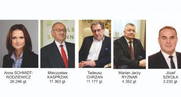 Nieoficjalnie PiS z 8 mandatami Sprawdź wyniki