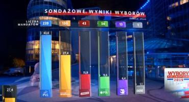 PiS w Podlaskiem poparło 52,5%!