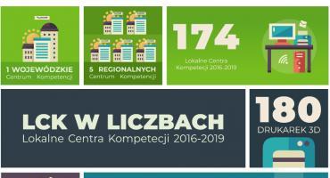 Mazowszanie - Cztery lata funkcjonowania Lokalnych Centrów Kompetencji
