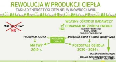Rozpoczynamy rewolucję w produkcji ciepła w Inowrocławiu