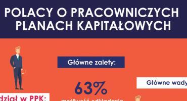65% Polaków nadal nie zdecydowało, czy skorzysta z Pracowniczych Planów Kapitałowych