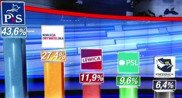 Ipsos: PiS wygrywa wybory parlamentarne z poparciem 43,6 proc. wyborców. Sześć partii w Sejmie, PiS z 239 mandatami