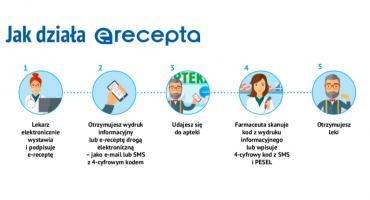 Jak w Kaliszu otrzymać e-receptę przez SMS lub maila?