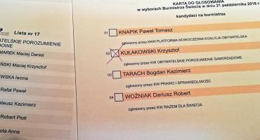 Kułakowski i Woźniak w drugiej turze. W Pruszczu wójtem zostaje Wądołowski. Są sensacje [WYNIKI WYBORÓW]