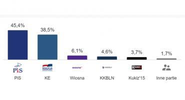 Wyniki wyborów na Ursynowie inne niż w całej Polsce